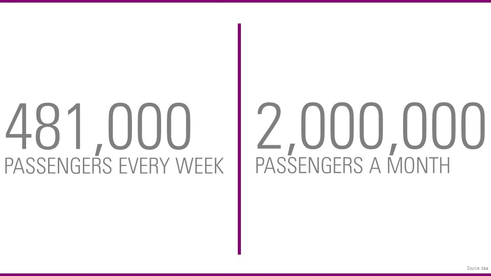 passengers per week and month